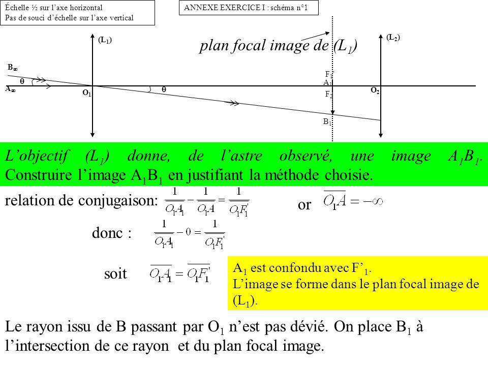 (L 1 ) O1O1 B A 2 cm (L 2 ) O2O2 F1 F2F1 F2 A1B1A1B1 + + ANNEXE EXERCICE I : schéma n°1Échelle ½ sur laxe horizontal Pas de souci déchelle sur laxe vertical 2.2.Où se forme limage définitive A 2 B 2 donnée par loculaire (L 2 ) .