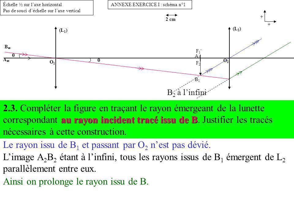 (L 1 ) O1O1 B A 2 cm (L 2 ) O2O2 F1'F2F1'F2 A1B1A1B1 + + ANNEXE EXERCICE I : schéma n°1Échelle ½ sur laxe horizontal Pas de souci déchelle sur laxe ve