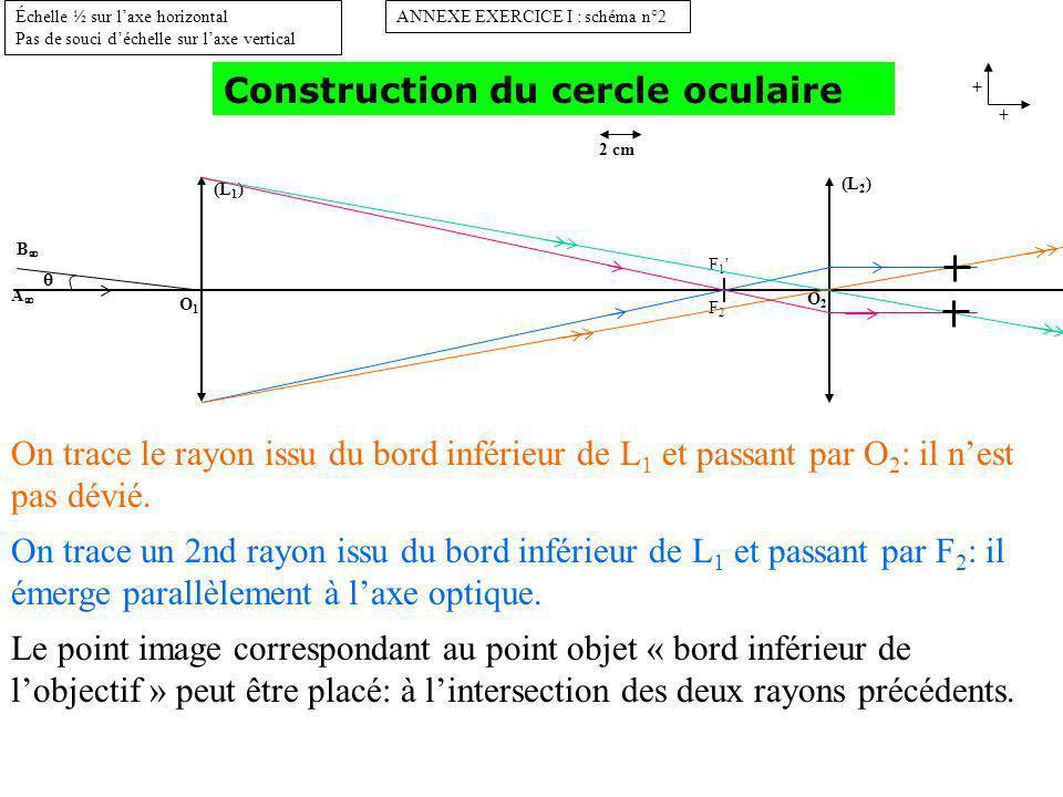(L 1 ) O1O1 B A ANNEXE EXERCICE I : schéma n°2 + + Échelle ½ sur laxe horizontal Pas de souci déchelle sur laxe vertical 2 cm (L 2 ) O2O2 F1 F2F1 F2 Construction du cercle oculaire cercle oculaire On peut placer le cercle oculaire.