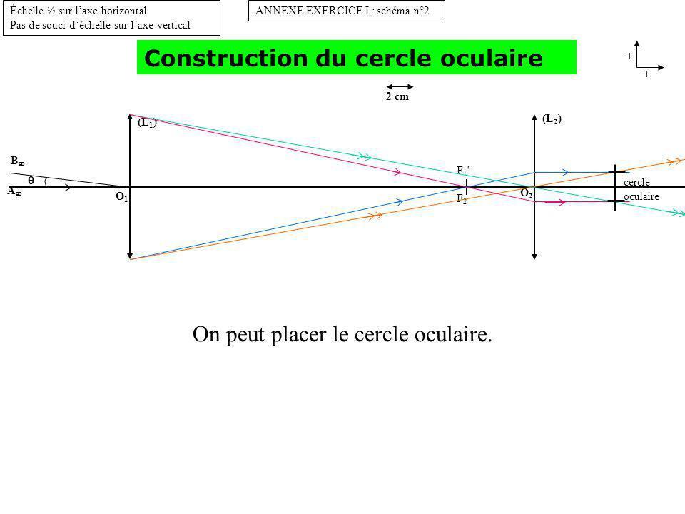(L 1 ) O1O1 B A ANNEXE EXERCICE I : schéma n°2 + + Échelle ½ sur laxe horizontal Pas de souci déchelle sur laxe vertical 2 cm (L 2 ) O2O2 F1 F2F1 F2 cercle oculaire Construction du cercle oculaire intérêt pratique du cercle oculaire.