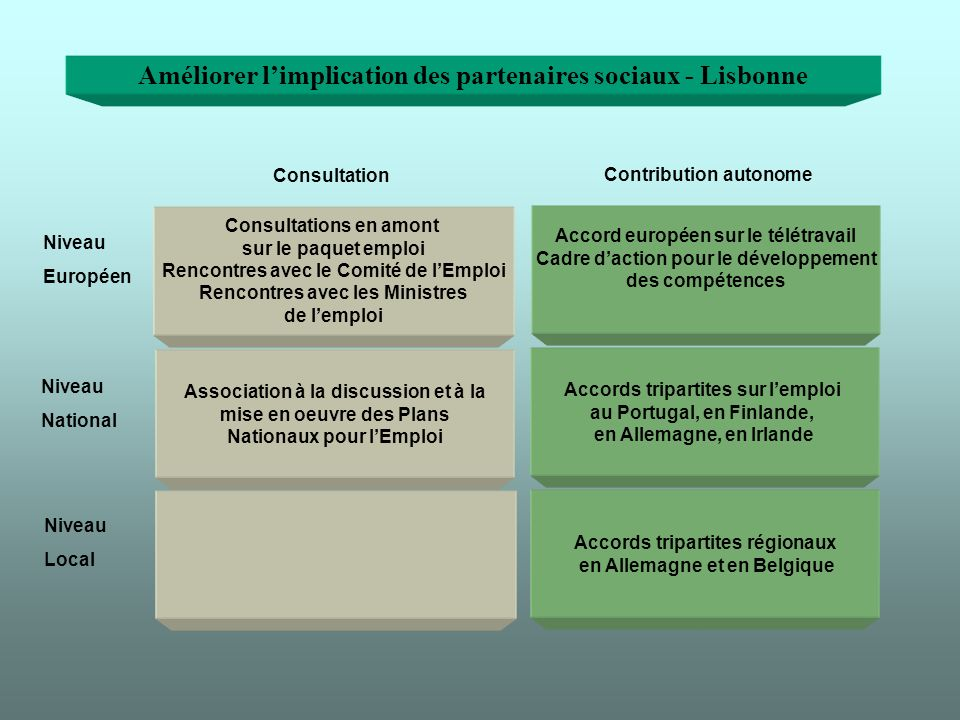 Améliorer limplication des partenaires sociaux - Lisbonne Consultations en amont sur le paquet emploi Rencontres avec le Comité de lEmploi Rencontres avec les Ministres de lemploi Association à la discussion et à la mise en oeuvre des Plans Nationaux pour lEmploi Accords tripartites régionaux en Allemagne et en Belgique Accords tripartites sur lemploi au Portugal, en Finlande, en Allemagne, en Irlande Accord européen sur le télétravail Cadre daction pour le développement des compétences Niveau Européen Niveau National Niveau Local Consultation Contribution autonome