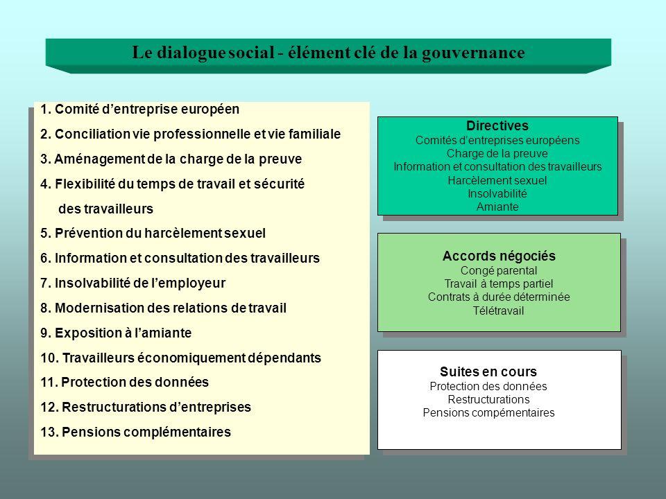 Le dialogue social - élément clé de la gouvernance 1.