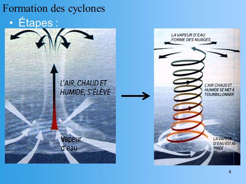 4 Étapes : Formation des cyclones