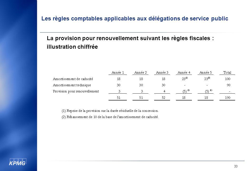 Les règles comptables applicables aux délégations de service public 33 La provision pour renouvellement suivant les règles fiscales : illustration chiffrée