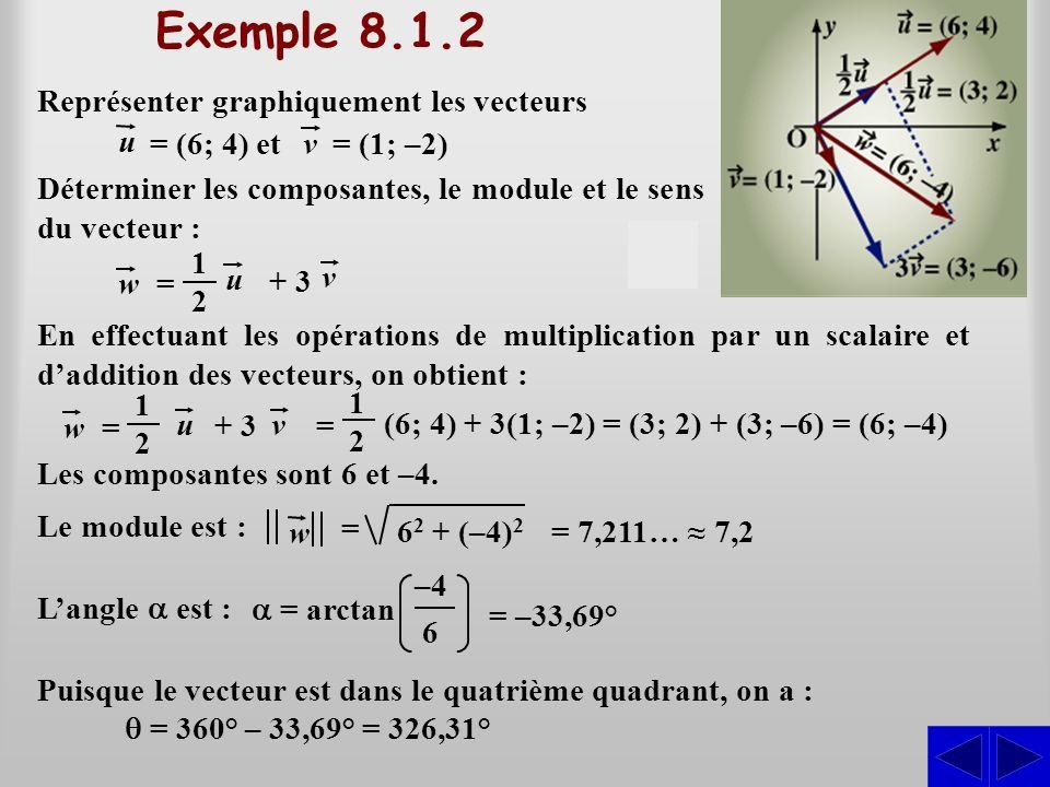 Représenter graphiquement les vecteurs u v = (6; 4) et= (1; –2) 1212 w Déterminer les composantes, le module et le sens du vecteur : = u + 3 v w 62 62