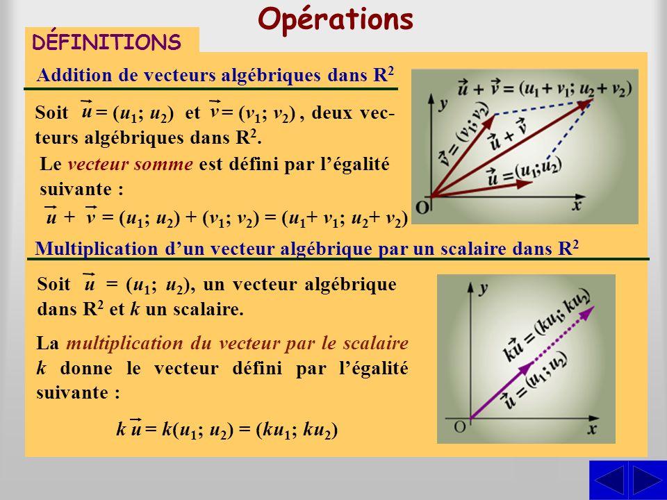 Opérations DÉFINITIONS Addition de vecteurs algébriques dans R 2 Le vecteur somme est défini par légalité suivante :, deux vec- teurs algébriques dans