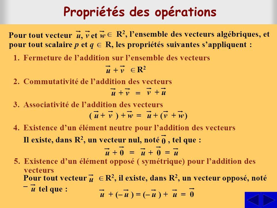 1.Fermeture de laddition sur lensemble des vecteurs 2. Commutativité de laddition des vecteurs 3. Associativité de laddition des vecteurs 4.Existence