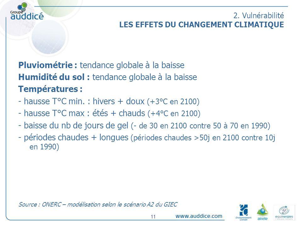 2. Vulnérabilité LES EFFETS DU CHANGEMENT CLIMATIQUE Pluviométrie : tendance globale à la baisse Humidité du sol : tendance globale à la baisse Tempér