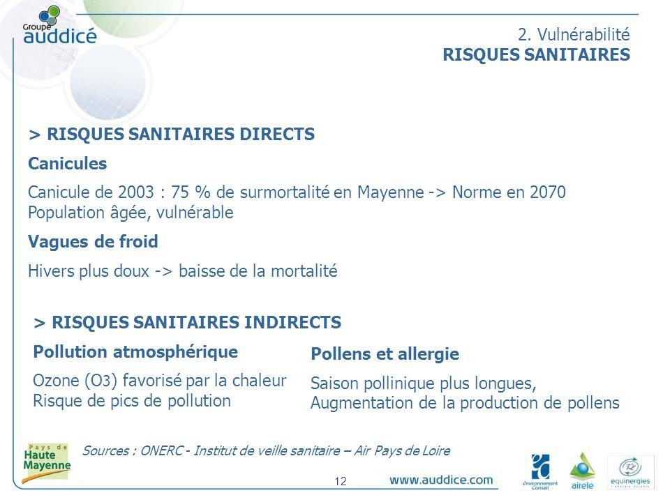 > RISQUES SANITAIRES DIRECTS Canicules Canicule de 2003 : 75 % de surmortalité en Mayenne -> Norme en 2070 Population âgée, vulnérable Vagues de froid Hivers plus doux -> baisse de la mortalité > RISQUES SANITAIRES INDIRECTS Pollution atmosphérique Ozone (O 3 ) favorisé par la chaleur Risque de pics de pollution Sources : ONERC - Institut de veille sanitaire – Air Pays de Loire Pollens et allergie Saison pollinique plus longues, Augmentation de la production de pollens 2.