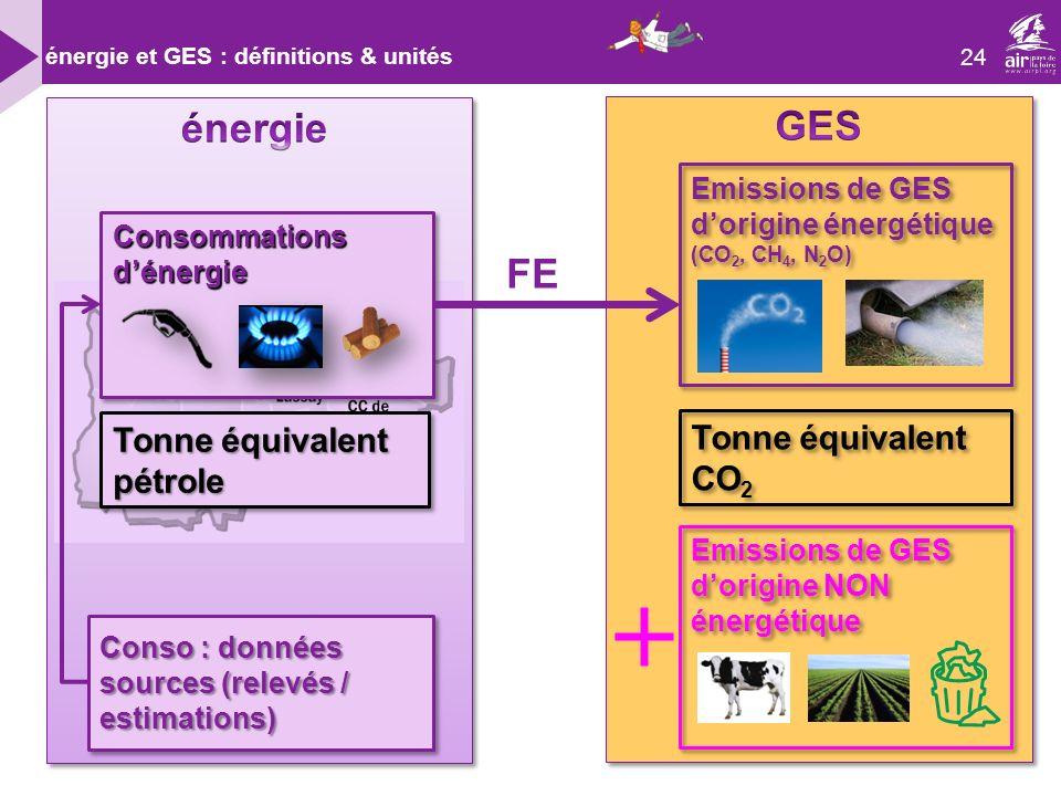 24 énergie et GES : définitions & unités Consommations dénergie Emissions de GES dorigine énergétique (CO 2, CH 4, N 2 O) Emissions de GES dorigine énergétique (CO 2, CH 4, N 2 O) Tonne équivalent pétrole Tonne équivalent CO 2 Emissions de GES dorigine NON énergétique Conso : données sources (relevés / estimations) FE