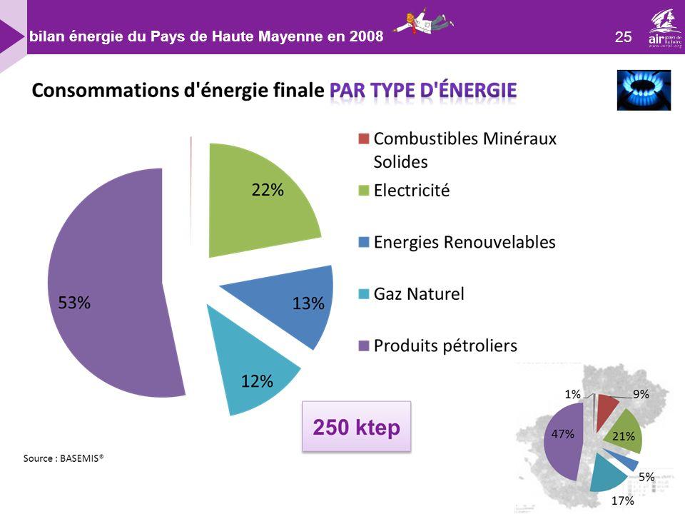 25 bilan énergie du Pays de Haute Mayenne en 2008
