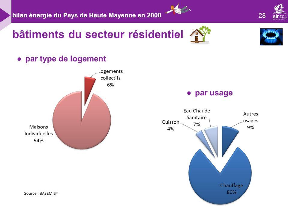 28 bilan énergie du Pays de Haute Mayenne en 2008