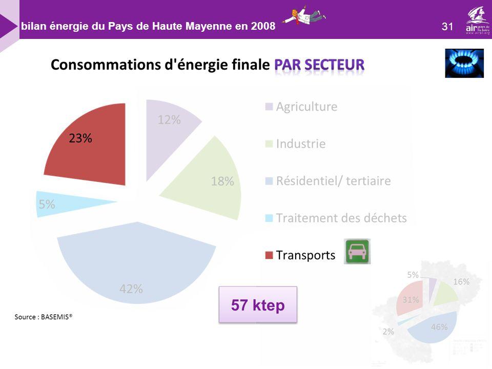 31 bilan énergie du Pays de Haute Mayenne en 2008