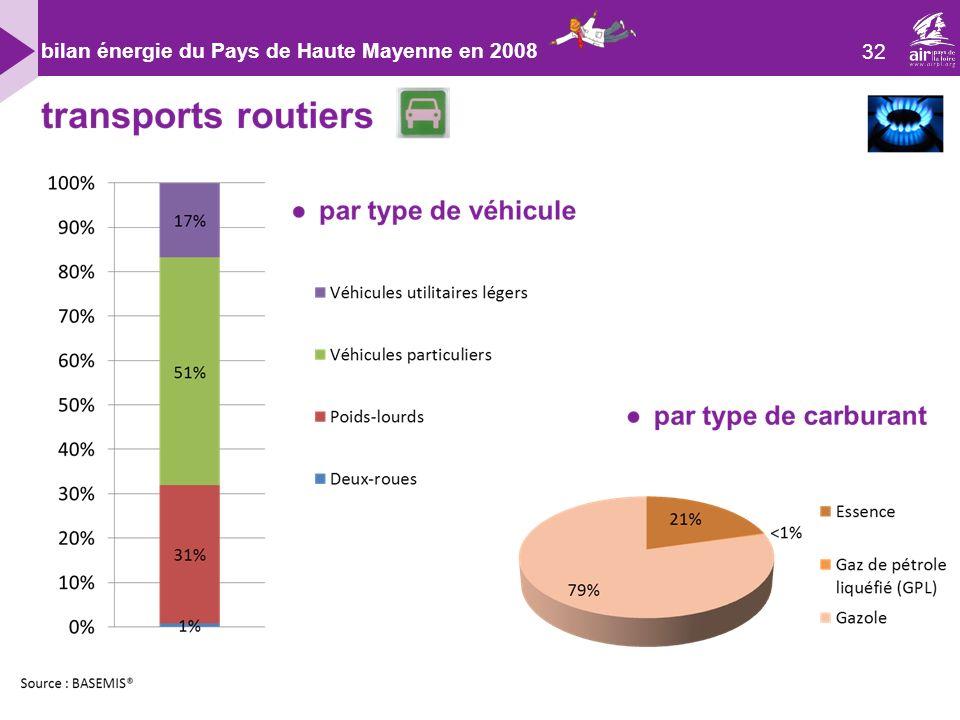 32 bilan énergie du Pays de Haute Mayenne en 2008