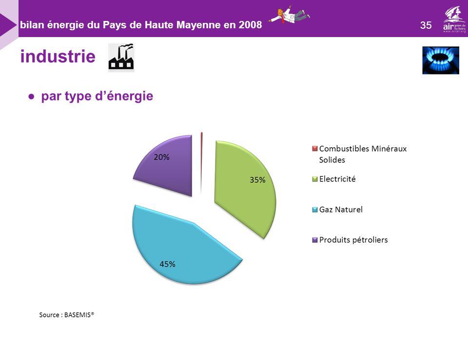 35 bilan énergie du Pays de Haute Mayenne en 2008