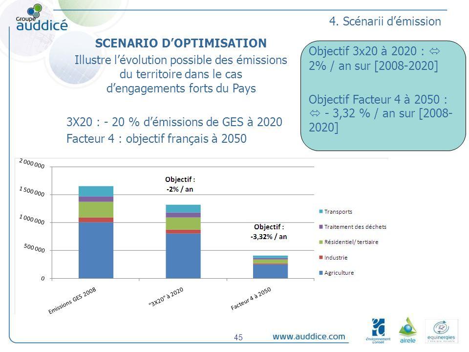 4. Scénarii démission SCENARIO DOPTIMISATION Illustre lévolution possible des émissions du territoire dans le cas dengagements forts du Pays 3X20 : -