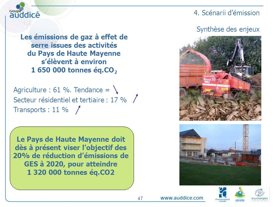 4. Scénarii démission Synthèse des enjeux Les émissions de gaz à effet de serre issues des activités du Pays de Haute Mayenne sélèvent à environ 1 650