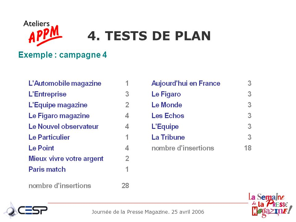 Journée de la Presse Magazine. 25 avril 2006 4. TESTS DE PLAN Exemple : campagne 4