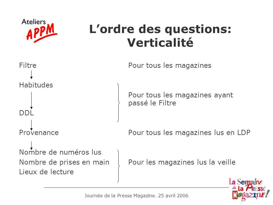 Journée de la Presse Magazine. 25 avril 2006 1993 – 2006 Trois versions de lenquête