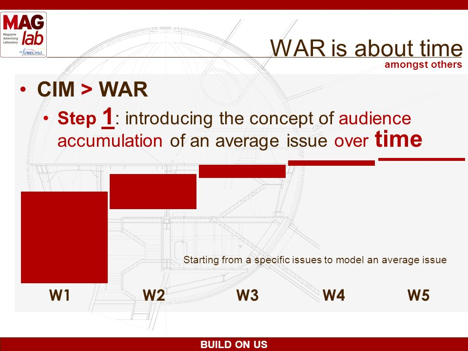BUILD ON US WAR is about time CIM > WAR Step 1 : introducing the concept of audience accumulation of an average issue over time W1W2W3 W4 W5 amongst o