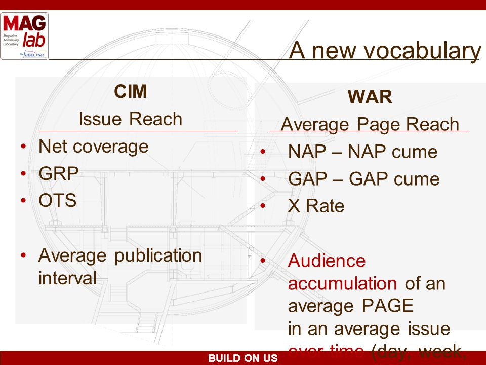 A new vocabulary CIM Issue Reach Net coverage GRP OTS Average publication interval WAR Average Page Reach NAP – NAP cume GAP – GAP cume X Rate Audienc