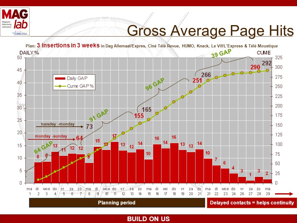 BUILD ON US Gross Average Page Hits Plan: 3 insertions in 3 weeks in Dag Allemaal/Expres, Ciné Télé Revue, HUMO, Knack, Le Vif/LExpress & Télé Moustiq