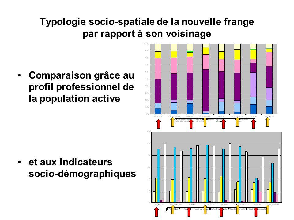 Typologie socio-spatiale de la nouvelle frange par rapport à son voisinage Comparaison grâce au profil professionnel de la population active et aux in