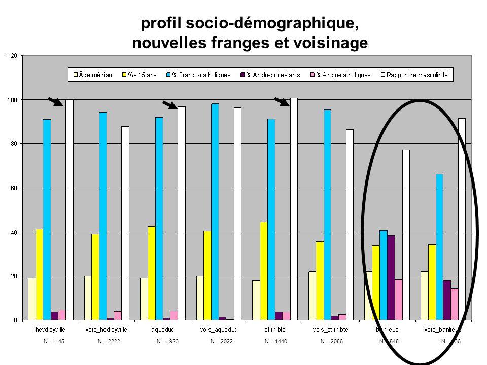 profil socio-démographique, nouvelles franges et voisinage N= 1145 N = 2222 N = 1923 N = 2022 N = 1440 N = 2086 N = 548 N = 436