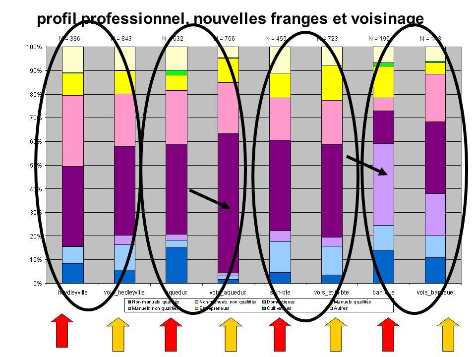 profil professionnel, nouvelles franges et voisinage N = 386N = 843N = 632N = 766N = 455N = 723N = 196N = 148