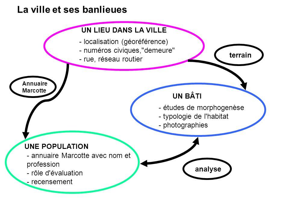 UN LIEU DANS LA VILLE UN BÂTI UNE POPULATION Annuaire Marcotte terrain analyse - localisation (géoréférence) - numéros civiques,