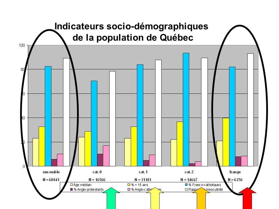 Indicateurs socio-démographiques de la population de Québec