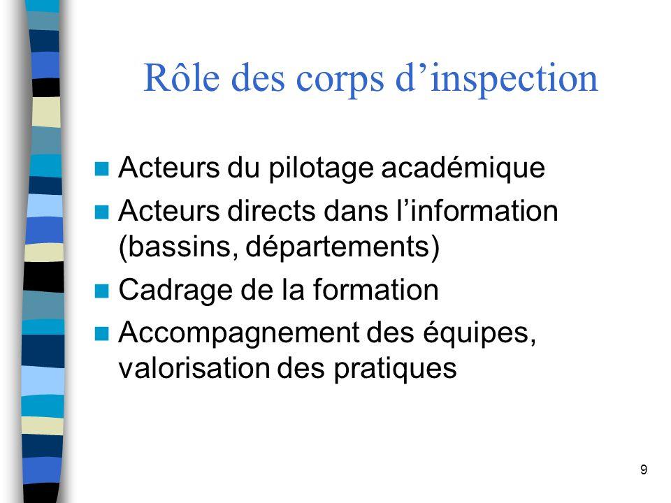 9 Rôle des corps dinspection Acteurs du pilotage académique Acteurs directs dans linformation (bassins, départements) Cadrage de la formation Accompagnement des équipes, valorisation des pratiques