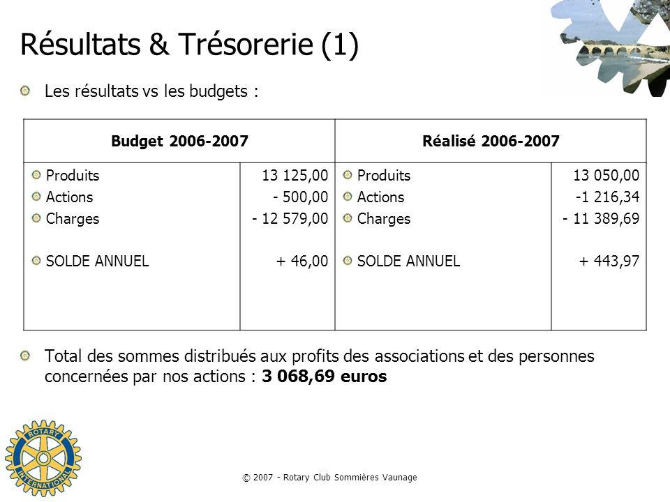 © 2007 - Rotary Club Sommières Vaunage Résultats & Trésorerie (1) Les résultats vs les budgets : Total des sommes distribués aux profits des associati
