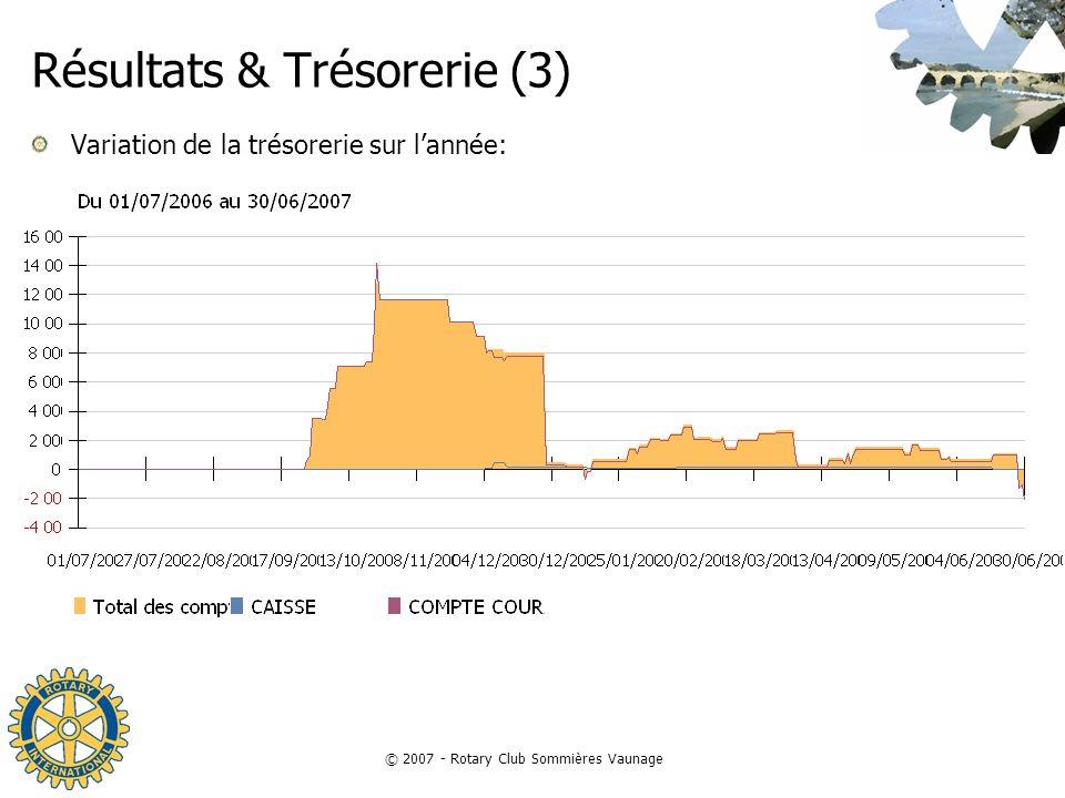 © 2007 - Rotary Club Sommières Vaunage Résultats & Trésorerie (3) Variation de la trésorerie sur lannée: