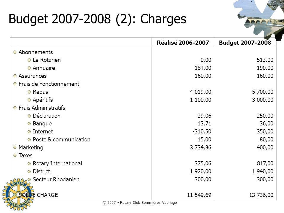 © 2007 - Rotary Club Sommières Vaunage Budget 2007-2008 (2): Charges Réalisé 2006-2007Budget 2007-2008 Abonnements Le Rotarien Annuaire Assurances Fra
