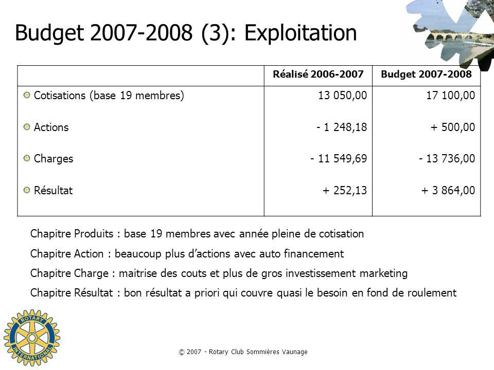 © 2007 - Rotary Club Sommières Vaunage Budget 2007-2008 (3): Exploitation Réalisé 2006-2007Budget 2007-2008 Cotisations (base 19 membres) Actions Char