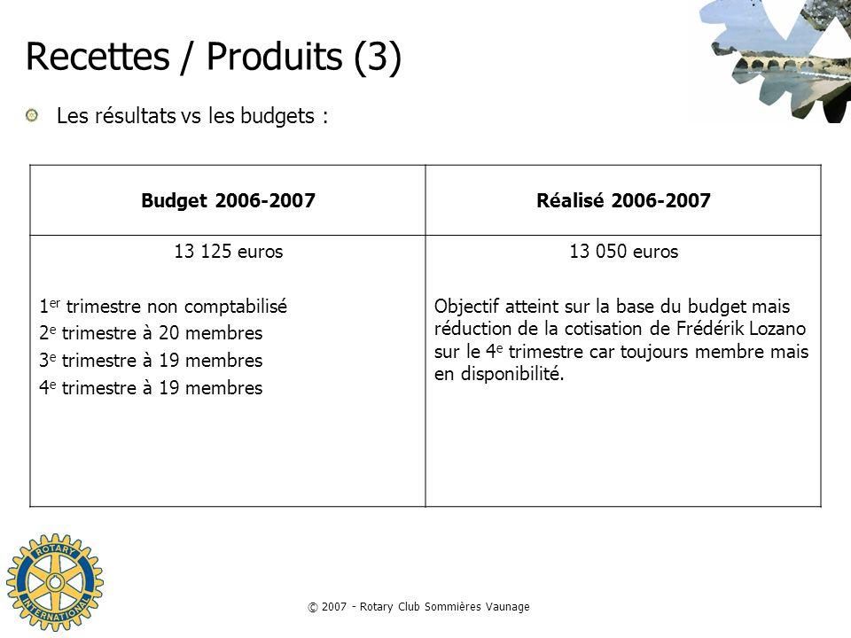 © 2007 - Rotary Club Sommières Vaunage Recettes / Produits (3) Les résultats vs les budgets : Budget 2006-2007Réalisé 2006-2007 13 125 euros 1 er trim