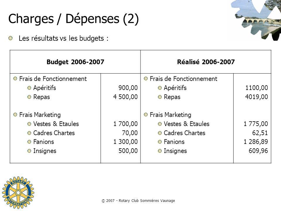 © 2007 - Rotary Club Sommières Vaunage Charges / Dépenses (2) Les résultats vs les budgets : Budget 2006-2007Réalisé 2006-2007 Frais de Fonctionnement