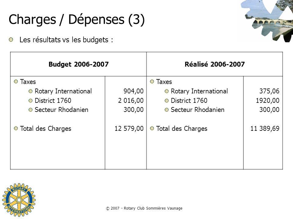 © 2007 - Rotary Club Sommières Vaunage Charges / Dépenses (3) Les résultats vs les budgets : Budget 2006-2007Réalisé 2006-2007 Taxes Rotary Internatio