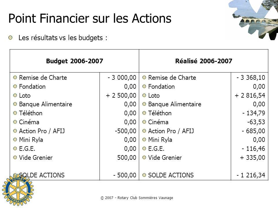 © 2007 - Rotary Club Sommières Vaunage Point Financier sur les Actions Les résultats vs les budgets : Budget 2006-2007Réalisé 2006-2007 Remise de Char