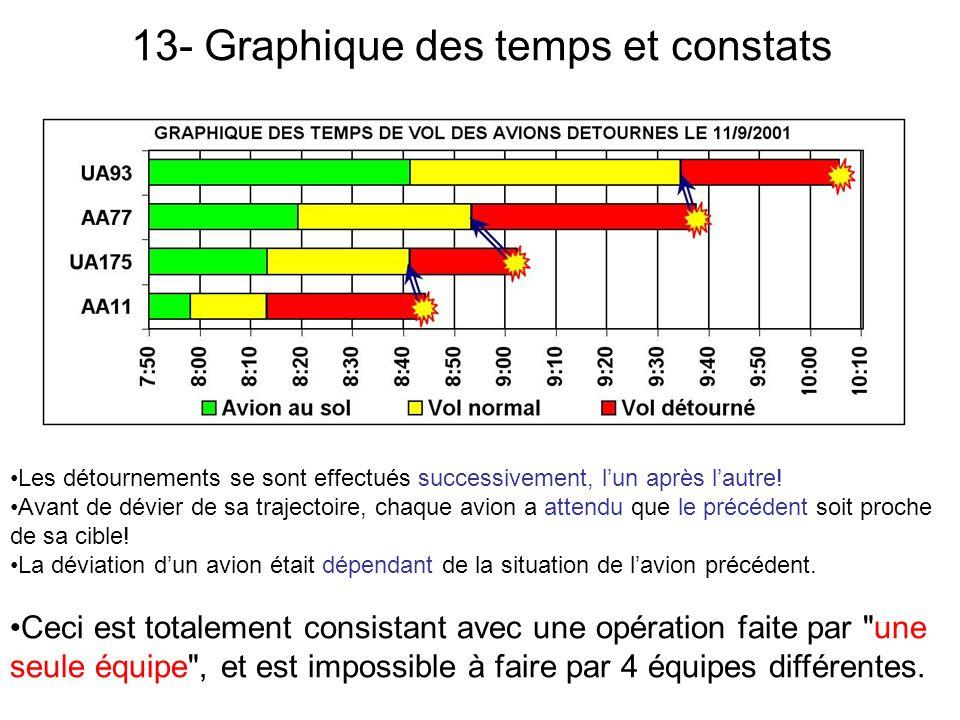13- Graphique des temps et constats Les détournements se sont effectués successivement, lun après lautre.