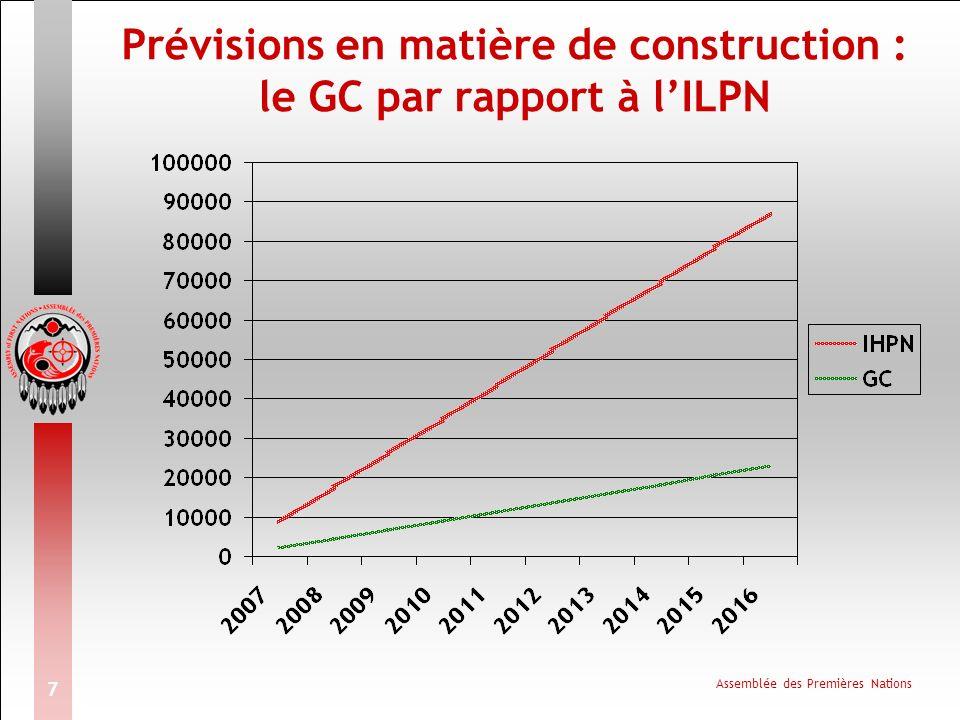 Assemblée des Premières Nations 7 Prévisions en matière de construction : le GC par rapport à lILPN