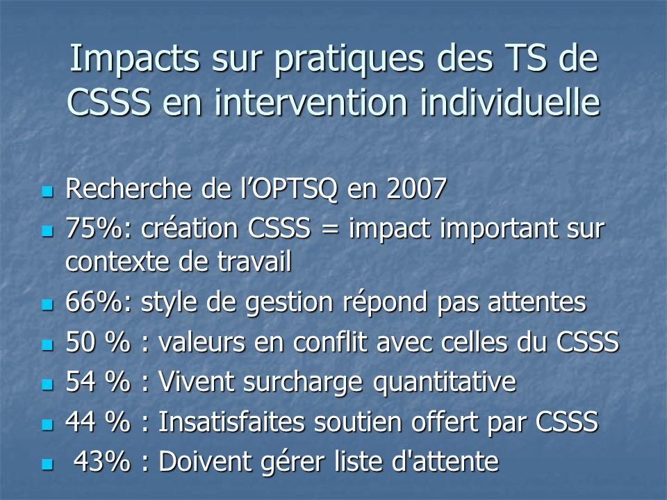 Impacts sur pratiques des TS de CSSS en intervention individuelle Recherche de lOPTSQ en 2007 Recherche de lOPTSQ en 2007 75%: création CSSS = impact