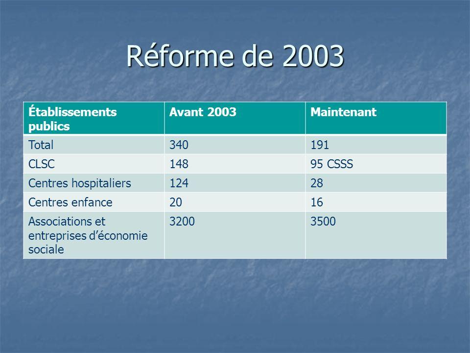 Réforme de 2003 Établissements publics Avant 2003Maintenant Total340191 CLSC14895 CSSS Centres hospitaliers12428 Centres enfance2016 Associations et e