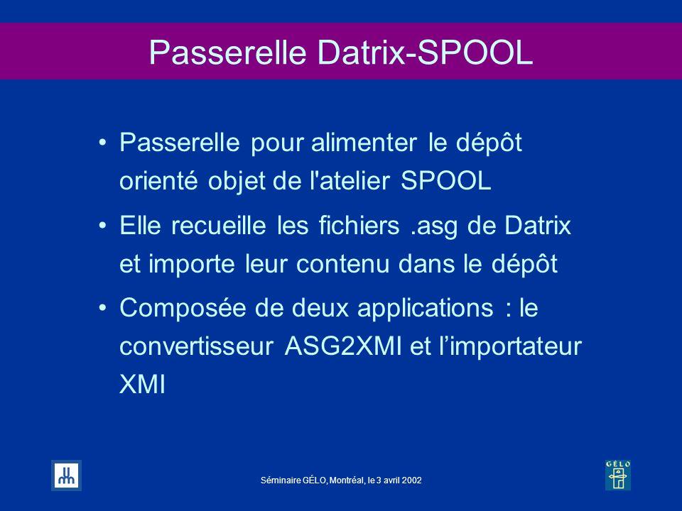 Séminaire GÉLO, Montréal, le 3 avril 2002 Passerelle Datrix-SPOOL Passerelle pour alimenter le dépôt orienté objet de l'atelier SPOOL Elle recueille l