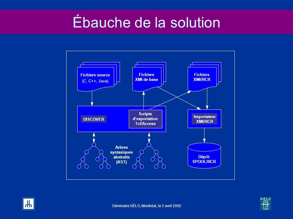 Séminaire GÉLO, Montréal, le 3 avril 2002 Ébauche de la solution Arbres syntaxiques abstraits (AST) Scripts dexportation Tcl/Access Fichiers XMI de ba