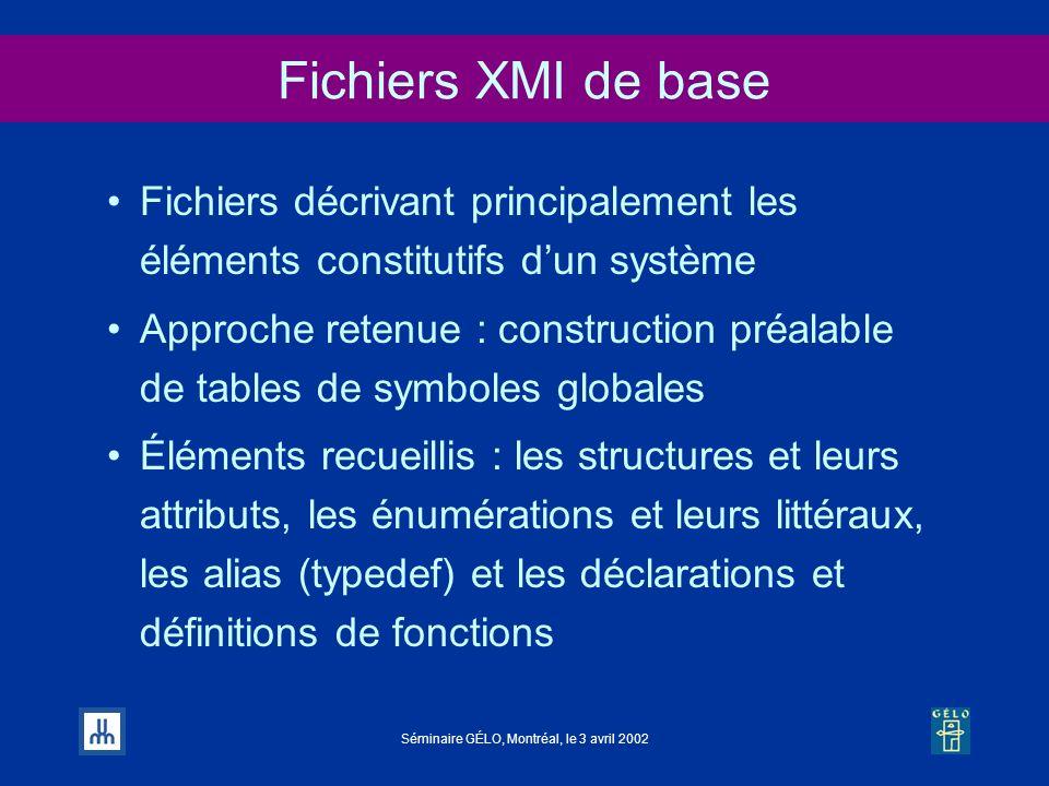 Séminaire GÉLO, Montréal, le 3 avril 2002 Fichiers XMI de base Fichiers décrivant principalement les éléments constitutifs dun système Approche retenu