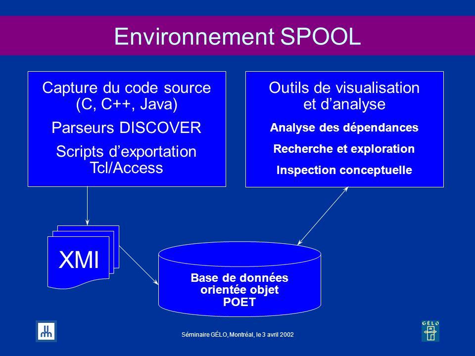 Séminaire GÉLO, Montréal, le 3 avril 2002 Environnement SPOOL Capture du code source (C, C++, Java) Parseurs DISCOVER Scripts dexportation Tcl/Access