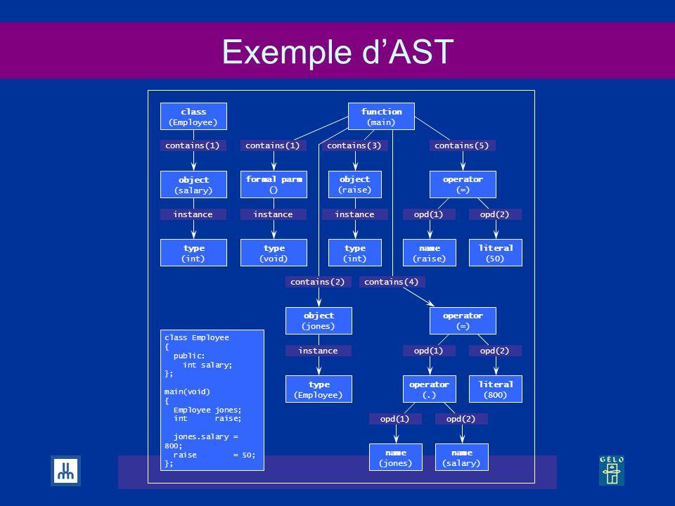 Séminaire GÉLO, Montréal, le 3 avril 2002 Exemple dAST contains(1) instance opd(2)opd(1) contains(1)contains(3)contains(5) instance contains(2) opd(2)