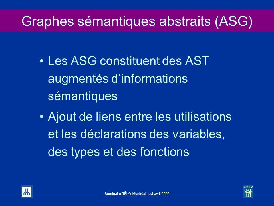 Séminaire GÉLO, Montréal, le 3 avril 2002 Graphes sémantiques abstraits (ASG) Les ASG constituent des AST augmentés dinformations sémantiques Ajout de
